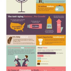 Forever Young Infographic