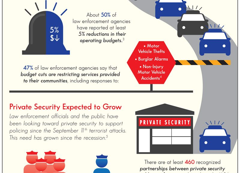 Private Security Demand Grows Infographic